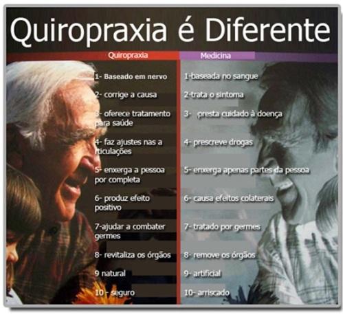 Quiropraxia e a medicina