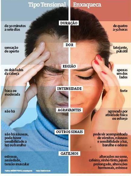 Dor de Cabeça – Cefaleia – Enxaqueca A Quiropraxia pode te ajudar a se livrar das dores de cabeça, cefaleia e enxaquecas…  Marque uma consulta e confira como uma sessão de quiropraxia pode ajudar!!   A Quiropraxia é a solução que você precisa!! Agende sua consulta: 011-99466-2260